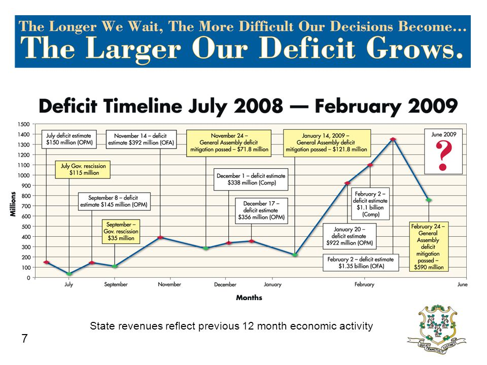 7 State revenues reflect previous 12 month economic activity