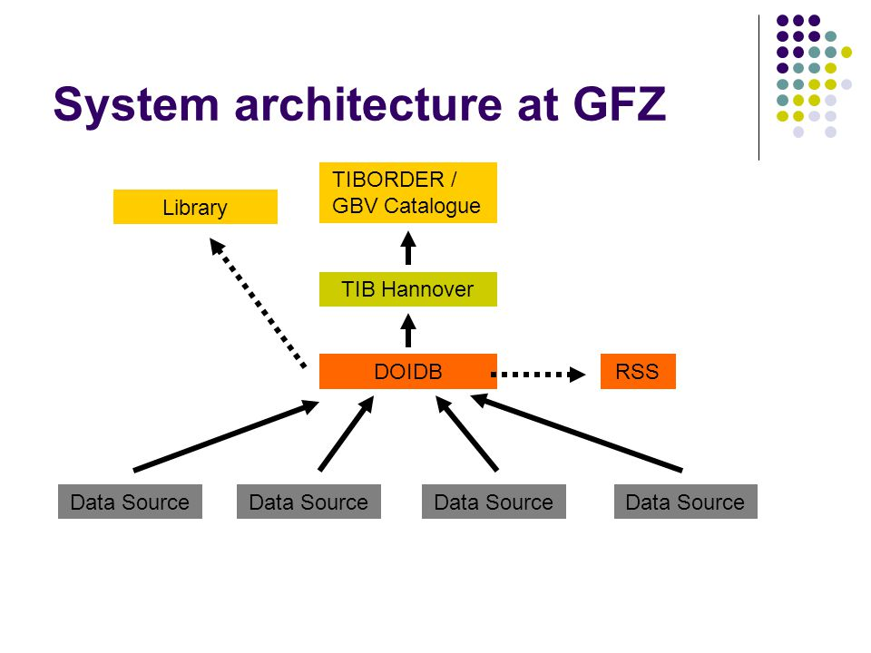 System architecture at GFZ Data Source DOIDB TIB Hannover Library RSS TIBORDER / GBV Catalogue