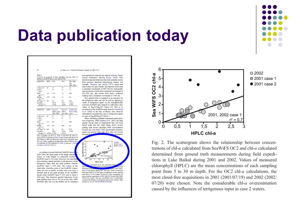 Data in the publication process today Manuscript Publication Library DataMetadata Private Files After Helly et al.