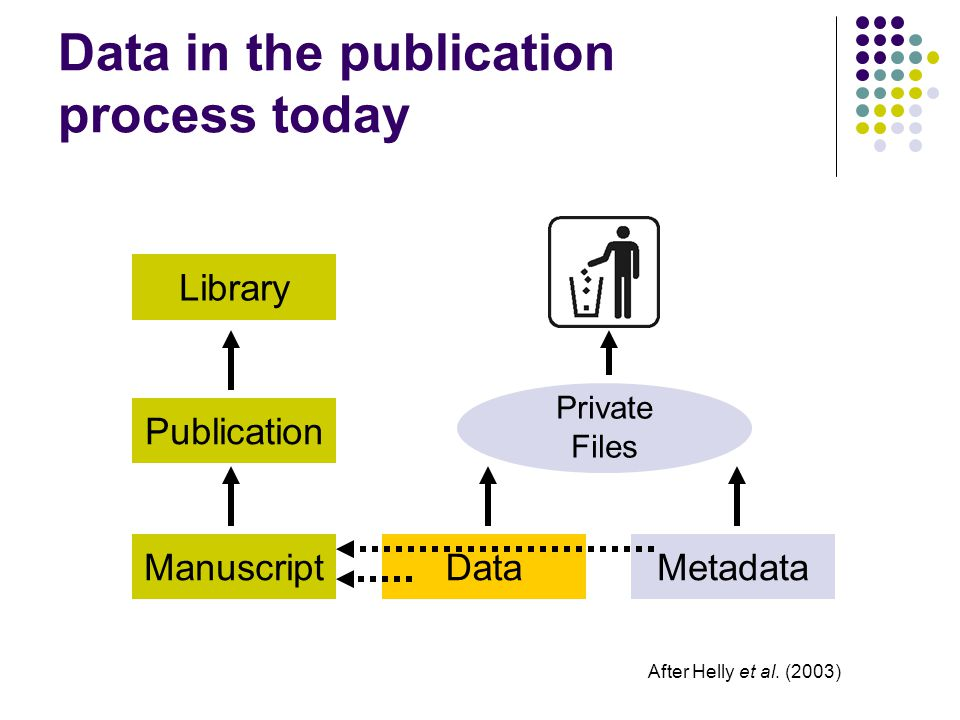 Data in the publication process today Manuscript Publication Library DataMetadata Private Files After Helly et al. (2003)