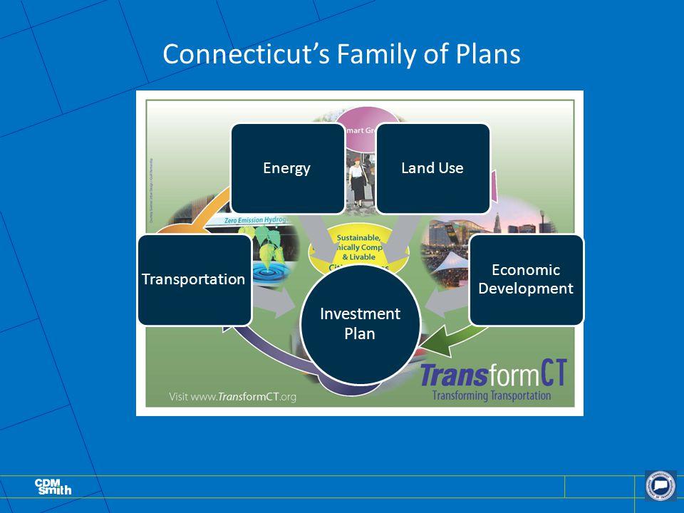 Connecticut's Family of Plans Investment Plan TransportationEnergyLand Use Economic Development