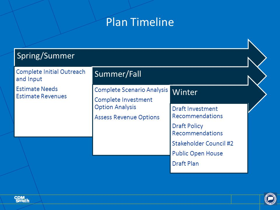 Plan Timeline Spring/Summer Complete Initial Outreach and Input Estimate Needs Estimate Revenues Summer/Fall Complete Scenario Analysis Complete Investment Option Analysis Assess Revenue Options Winter Draft Investment Recommendations Draft Policy Recommendations Stakeholder Council #2 Public Open House Draft Plan