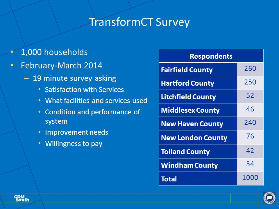 TransformCT Survey 1,000 households February-March 2014 – 19 minute survey asking Satisfaction with Services What facilities and services used Conditi