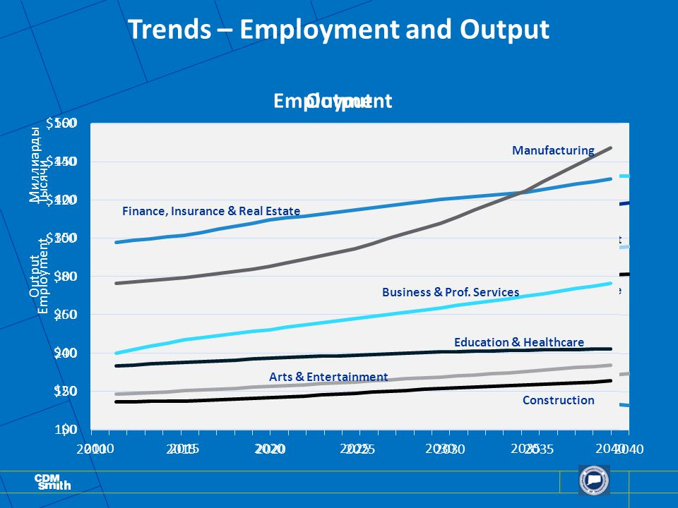 Trends – Employment and Output Education & Healthcare Business & Prof.