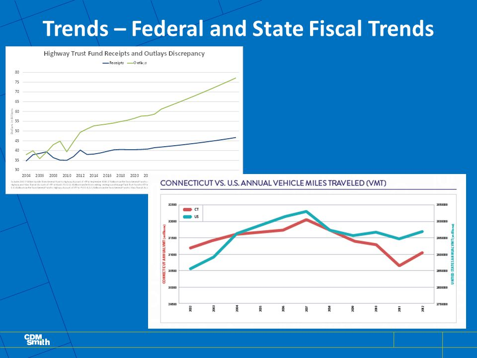 Trends – Federal and State Fiscal Trends