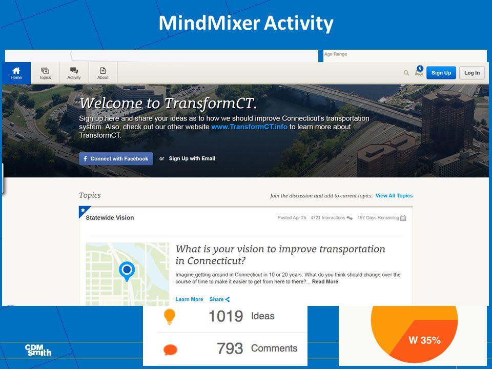 MindMixer Activity