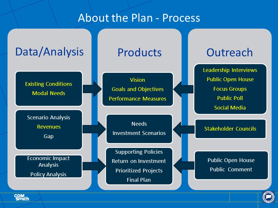 About the Plan - Process Data/Analysis Existing Conditions Modal Needs Scenario Analysis Revenues Gap Economic Impact Analysis Policy Analysis Products Vision Goals and Objectives Performance Measures Needs Investment Scenarios Supporting Policies Return on Investment Prioritized Projects Final Plan Outreach Leadership Interviews Public Open House Focus Groups Public Poll Social Media Stakeholder Councils Public Open House Public Comment