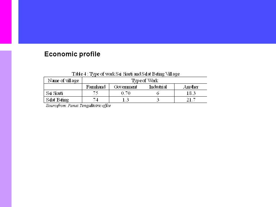 Economic profile