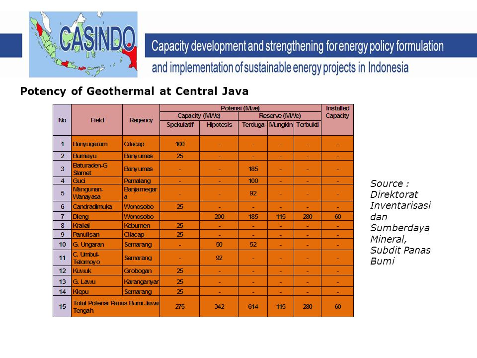 Potency of Geothermal at Central Java Source : Direktorat Inventarisasi dan Sumberdaya Mineral, Subdit Panas Bumi