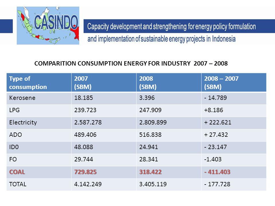 Type of consumption 2007 (SBM) 2008 (SBM) 2008 – 2007 (SBM) Kerosene18.1853.396- 14.789 LPG239.723247.909+8.186 Electricity2.587.2782.809.899+ 222.621 ADO489.406516.838+ 27.432 ID048.08824.941- 23.147 FO29.74428.341-1.403 COAL729.825318.422 - 411.403 TOTAL4.142.2493.405.119- 177.728 COMPARITION CONSUMPTION ENERGY FOR INDUSTRY 2007 – 2008