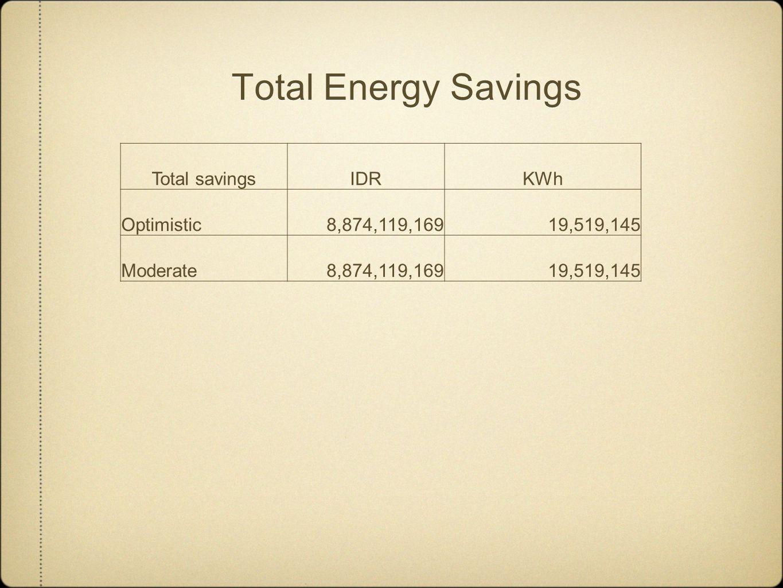 Total Energy Savings Total savingsIDRKWh Optimistic8,874,119,16919,519,145 Moderate8,874,119,16919,519,145