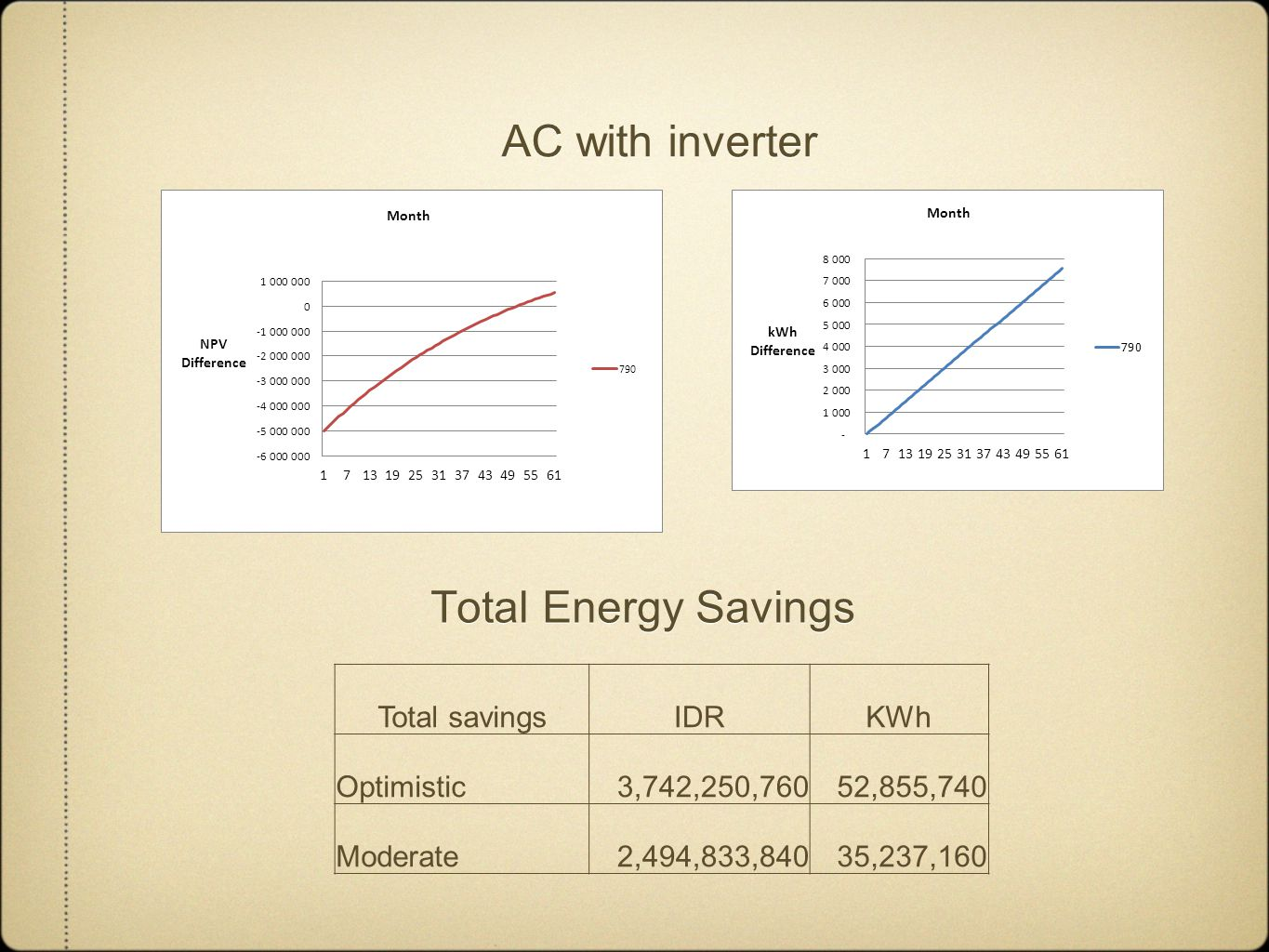 AC with inverter Total savingsIDRKWh Optimistic3,742,250,76052,855,740 Moderate2,494,833,84035,237,160 Total Energy Savings
