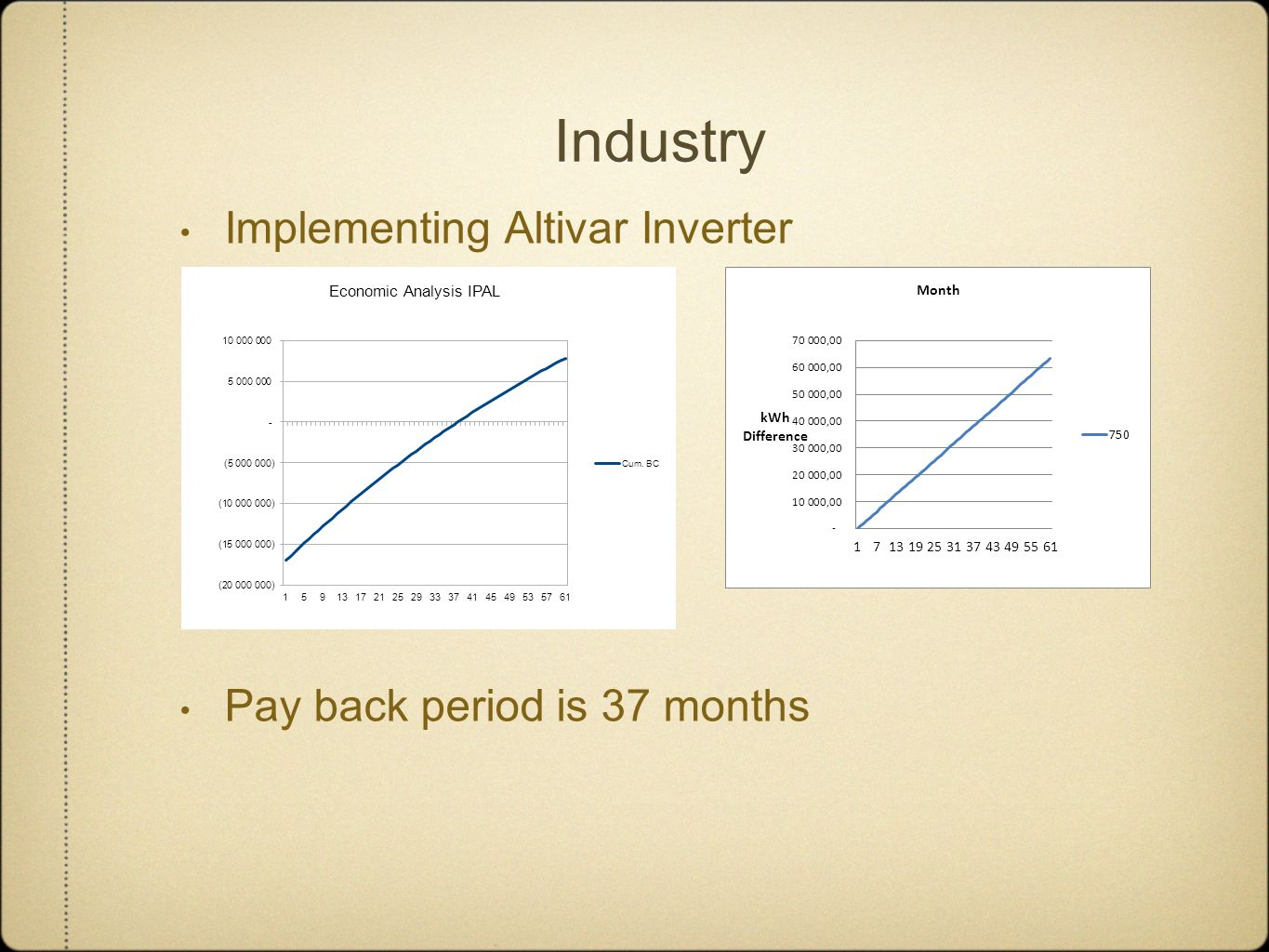 Industry Implementing Altivar Inverter Pay back period is 37 months