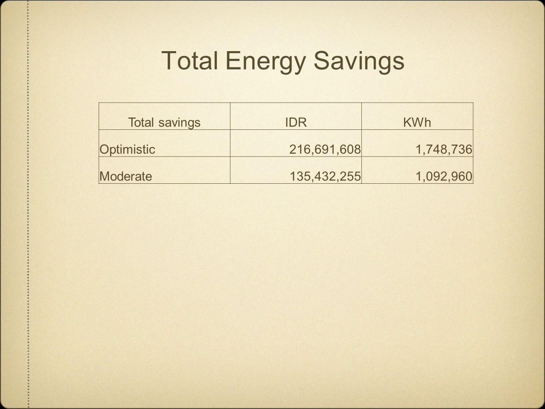 Total Energy Savings Total savingsIDRKWh Optimistic216,691,6081,748,736 Moderate135,432,2551,092,960