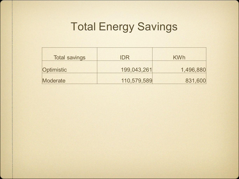 Total Energy Savings Total savingsIDRKWh Optimistic199,043,2611,496,880 Moderate110,579,589831,600