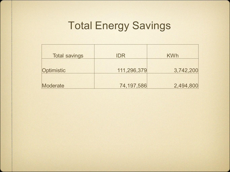 Total Energy Savings Total savingsIDRKWh Optimistic111,296,3793,742,200 Moderate 74,197,5862,494,800