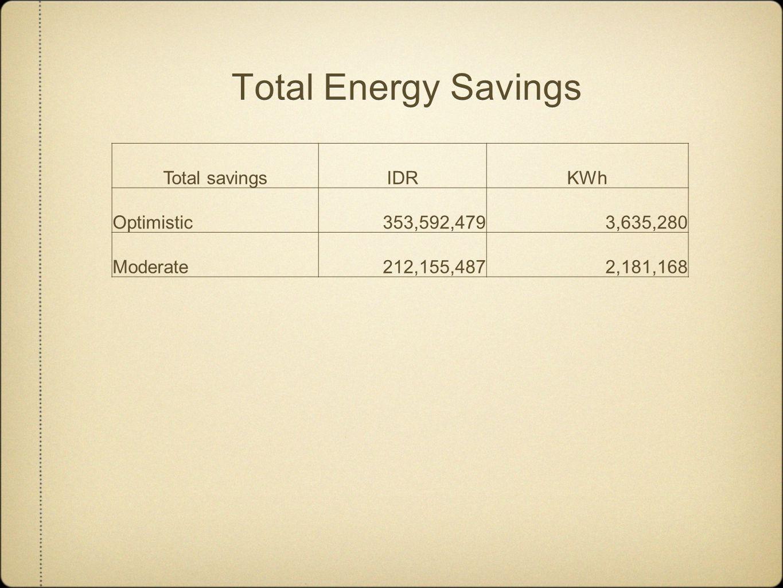 Total Energy Savings Total savingsIDRKWh Optimistic353,592,4793,635,280 Moderate 212,155,4872,181,168