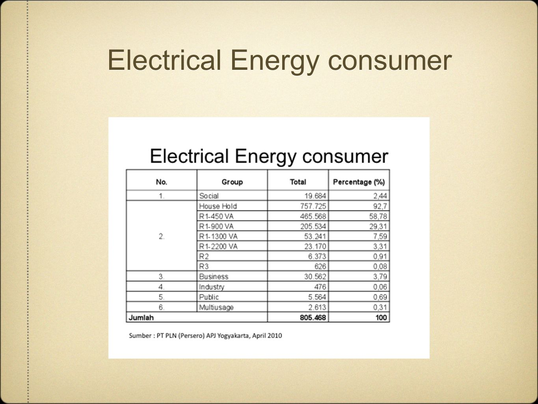 Total Energy Savings
