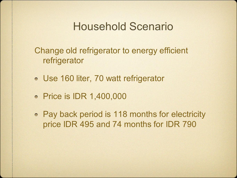 Refrigerator Total savingsIDRKWhFor PLN @ 600 Optimistic(31,812,520,277)139,877,13683,926,281,600 Moderate(19,290,586,187)85,950,86451,570,518,400 Total Energy Savings