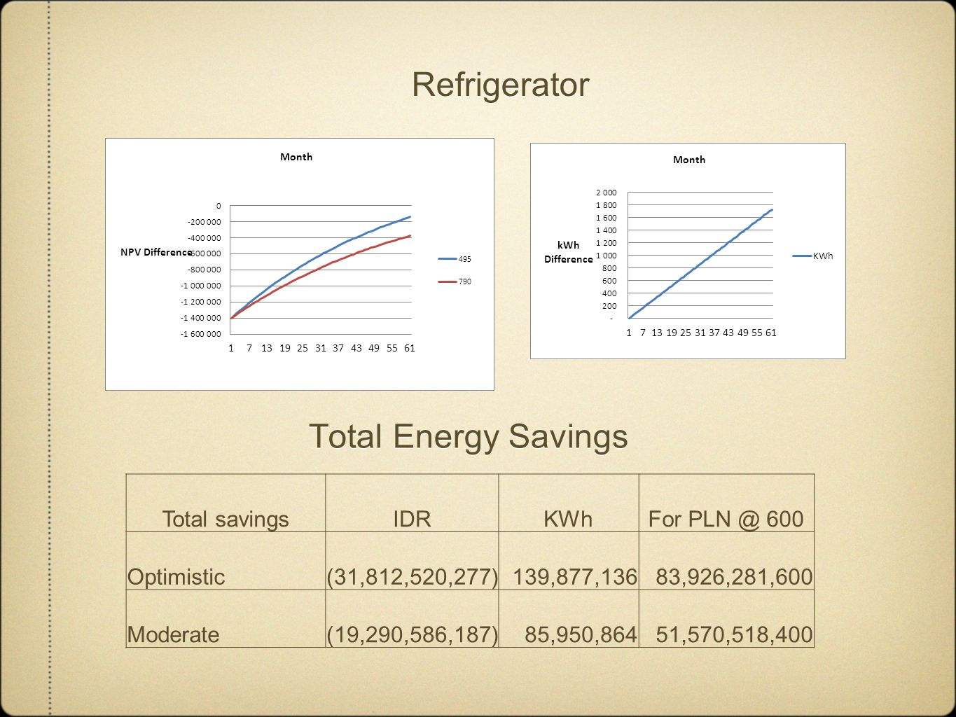 Social Sector Operating time reducing of AC Reduce 2 hours Total savingsIDRKWh Optimistic18.000.8733.780 Moderate 18.000.8731.890