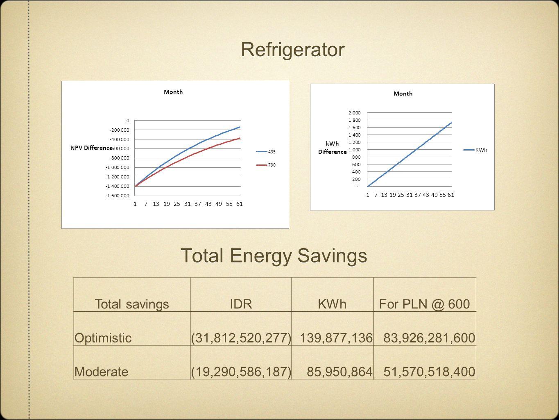 Refrigerator Total savingsIDRKWhFor PLN @ 600 Optimistic(31,812,520,277)139,877,13683,926,281,600 Moderate(19,290,586,187)85,950,86451,570,518,400 Tot