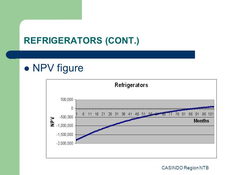 CASINDO Region NTB REFRIGERATORS (CONT.) NPV figure