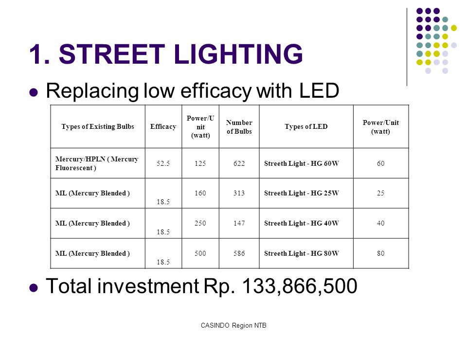 CASINDO Region NTB 1. STREET LIGHTING Replacing low efficacy with LED Total investment Rp. 133,866,500 Types of Existing BulbsEfficacy Power/U nit (wa