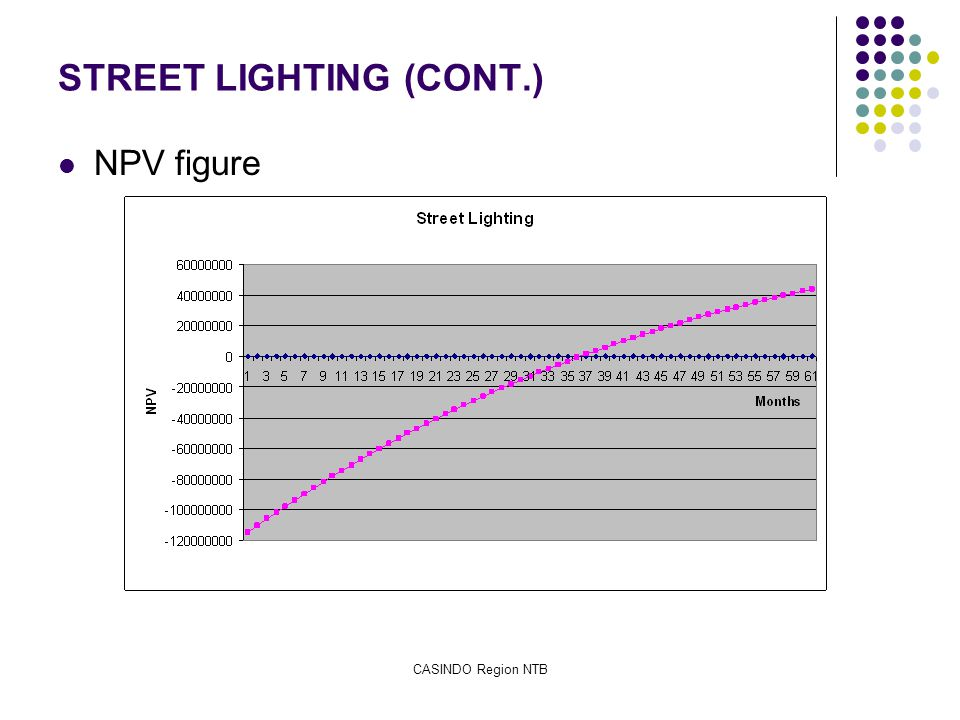 CASINDO Region NTB STREET LIGHTING (CONT.) NPV figure