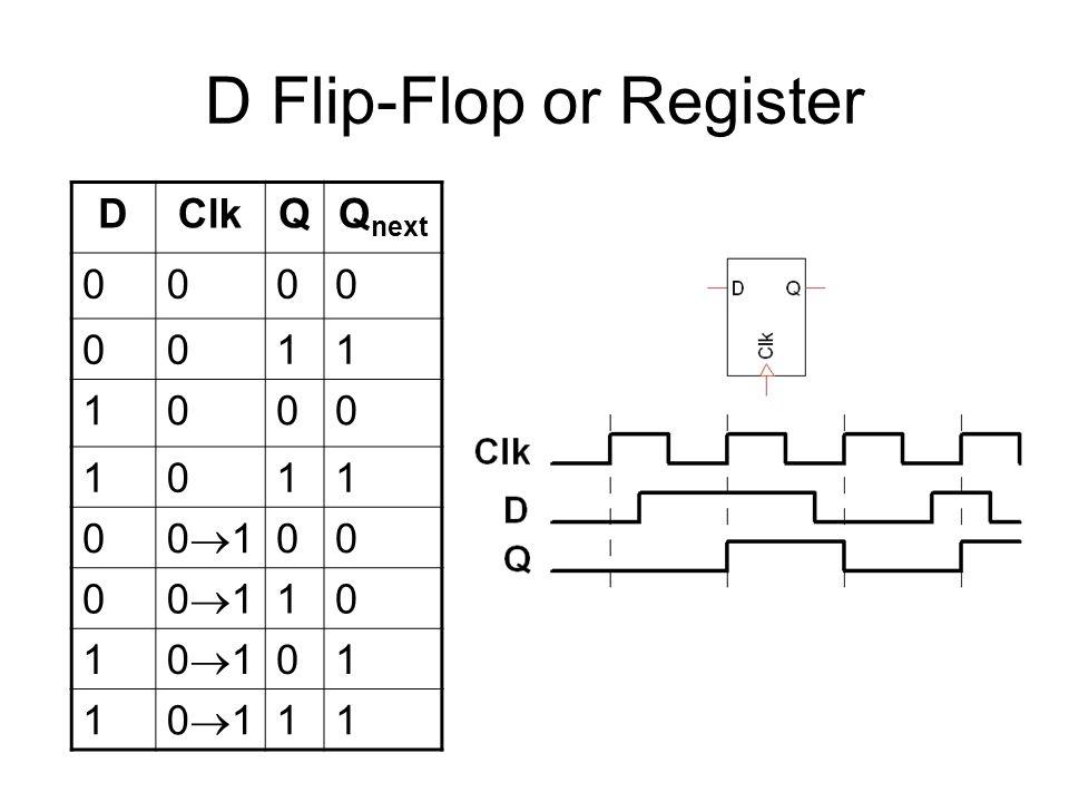 D Flip-Flop or Register DClkQQ next 0000 0011 1000 1011 0 0101 00 0 0101 10 1 0101 01 1 0101 11