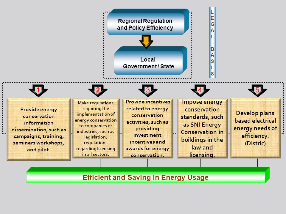 LEGALBASISLEGALBASIS LEGALBASISLEGALBASIS Provide energy conservation information dissemination, such as campaigns, training, seminars workshops, and