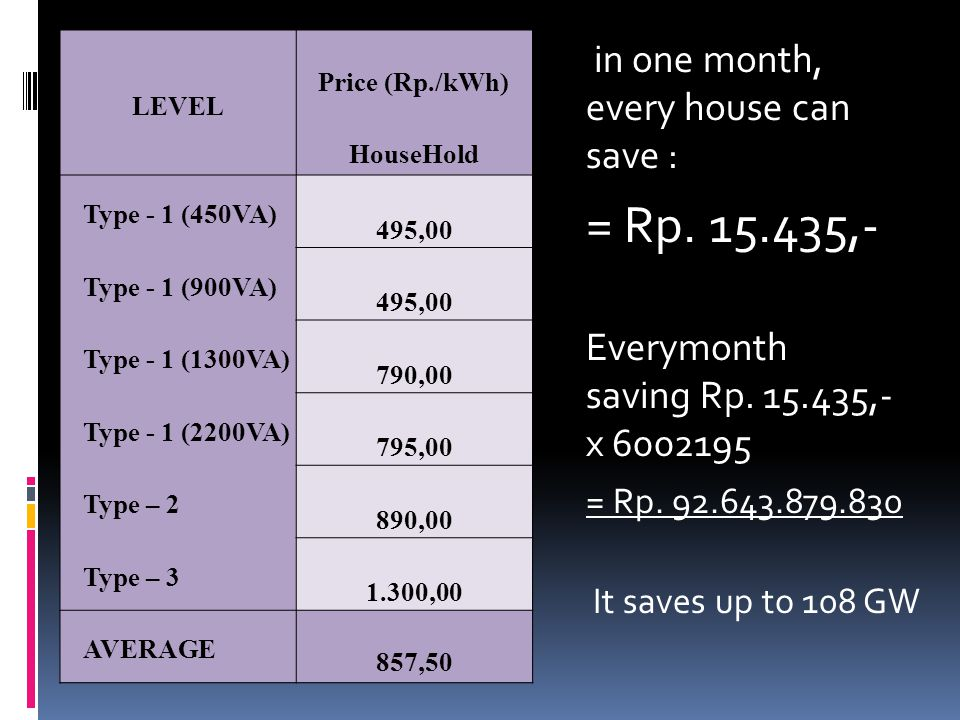in one month, every house can save : = Rp. 15.435,- Everymonth saving Rp.