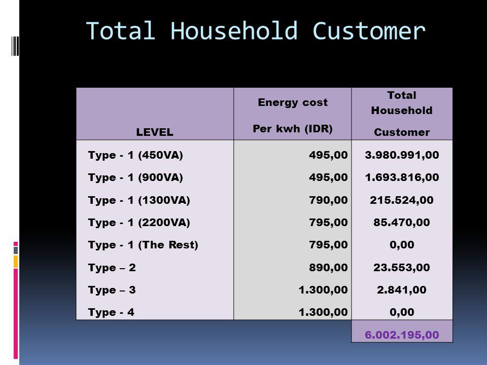 Total Household Customer LEVEL Energy cost Total Household Per kwh (IDR) Customer Type - 1 (450VA)495,003.980.991,00 Type - 1 (900VA)495,001.693.816,00 Type - 1 (1300VA)790,00215.524,00 Type - 1 (2200VA)795,0085.470,00 Type - 1 (The Rest)795,000,00 Type – 2890,0023.553,00 Type – 31.300,002.841,00 Type - 41.300,000,00 6.002.195,00
