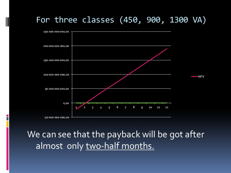 For three classes (450, 900, 1300 VA) We can see that the payback will be got after almost only two-half months.