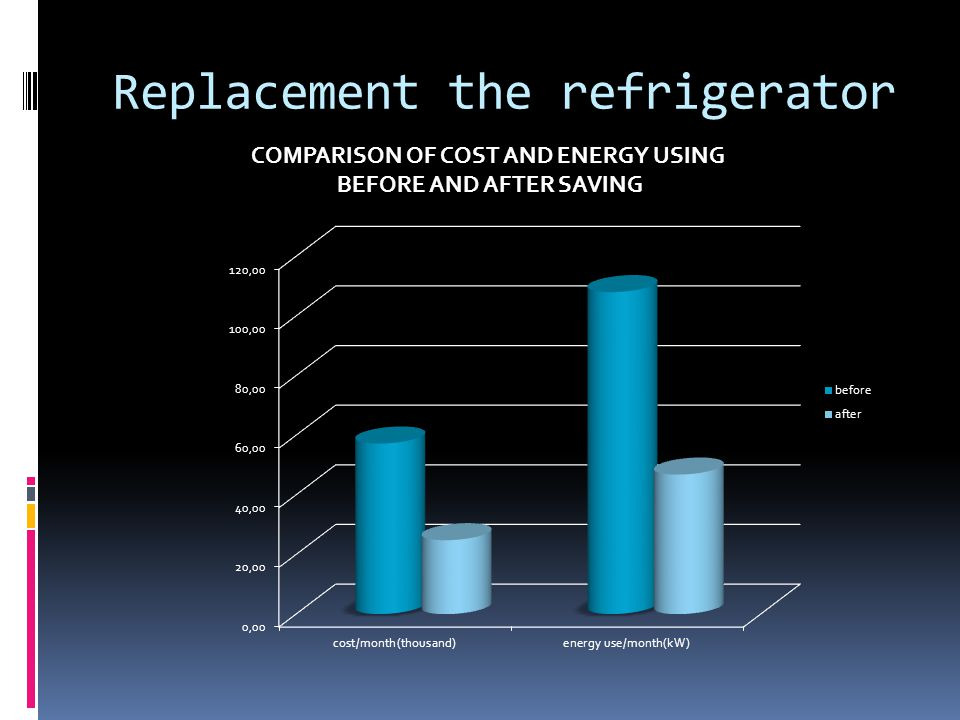 Replacement the refrigerator