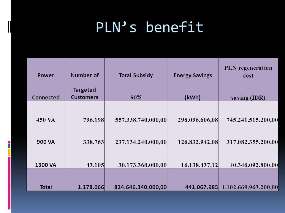 PLN's benefit PowerNumber ofTotal SubsidyEnergy Savings PLN regeneration cost Connected Targeted Customers50%(kWh) saving (IDR) 450 VA796.198557.338.740.000,00298.096.606,08745.241.515.200,00 900 VA 338.763237.134.240.000,00126.832.942,08317.082.355.200,00 1300 VA 43.10530.173.360.000,0016.138.437,1240.346.092.800,00 Total1.178.066824.646.340.000,00441.067.985 1.102.669.963.200,00