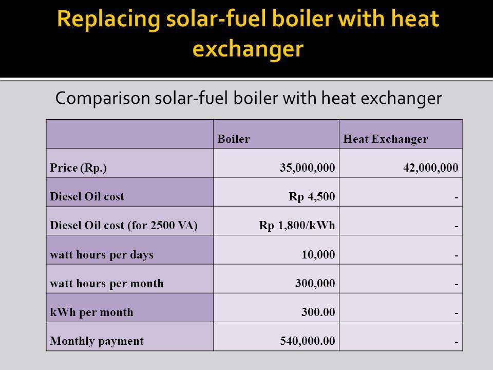Comparison solar-fuel boiler with heat exchanger BoilerHeat Exchanger Price (Rp.)35,000,00042,000,000 Diesel Oil costRp 4,500- Diesel Oil cost (for 2500 VA)Rp 1,800/kWh- watt hours per days10,000- watt hours per month300,000- kWh per month300.00- Monthly payment540,000.00-