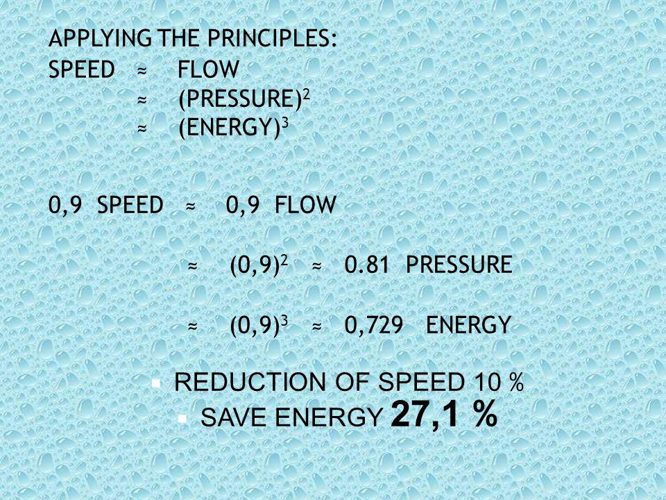 APPLYING THE PRINCIPLES: SPEED ≈ FLOW ≈ (PRESSURE) 2 ≈ (ENERGY) 3 0,9 SPEED ≈ 0,9 FLOW ≈ (0,9) 2 ≈ 0.81 PRESSURE ≈ (0,9) 3 ≈ 0,729 ENERGY RREDUCTION