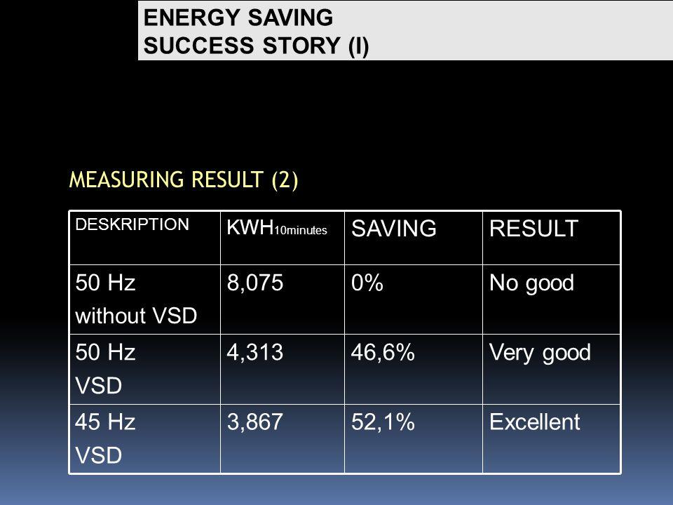 ENERGY SAVING SUCCESS STORY (I) MEASURING RESULT (2) Excellent52,1%3,86745 Hz VSD Very good46,6%4,31350 Hz VSD No good0%8,07550 Hz without VSD RESULTSAVING KWH 10minutes DESKRIPTION