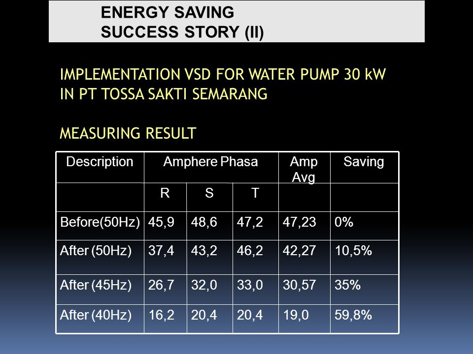 ENERGY SAVING SUCCESS STORY (II) IMPLEMENTATION VSD FOR WATER PUMP 30 kW IN PT TOSSA SAKTI SEMARANG MEASURING RESULT 10,5%42,2746,243,237,4After (50Hz) 35%30,5733,032,026,7After (45Hz) TSR 20,4 47,248,6 59,8%19,016,2After (40Hz) 0%47,2345,9Before(50Hz) SavingAmp Avg Amphere PhasaDescription