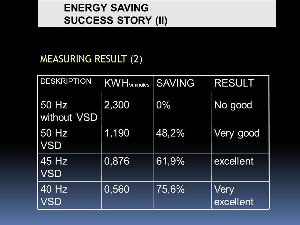 ENERGY SAVING SUCCESS STORY (II) MEASURING RESULT (2) Very excellent 75,6%0,56040 Hz VSD excellent61,9%0,87645 Hz VSD Very good48,2%1,19050 Hz VSD No good0%2,30050 Hz without VSD RESULTSAVINGKWH 5minutes DESKRIPTION