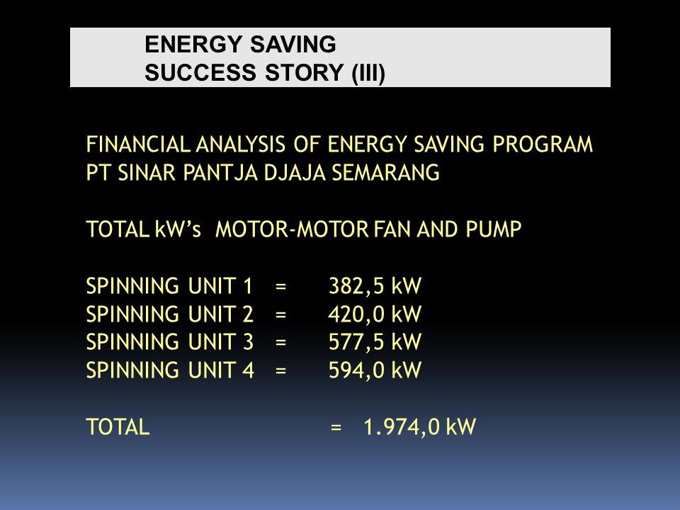 ENERGY SAVING SUCCESS STORY (III) FINANCIAL ANALYSIS OF ENERGY SAVING PROGRAM PT SINAR PANTJA DJAJA SEMARANG TOTAL kW's MOTOR-MOTOR FAN AND PUMP SPINNING UNIT 1 = 382,5 kW SPINNING UNIT 2 = 420,0 kW SPINNING UNIT 3 = 577,5 kW SPINNING UNIT 4 = 594,0 kW TOTAL= 1.974,0 kW