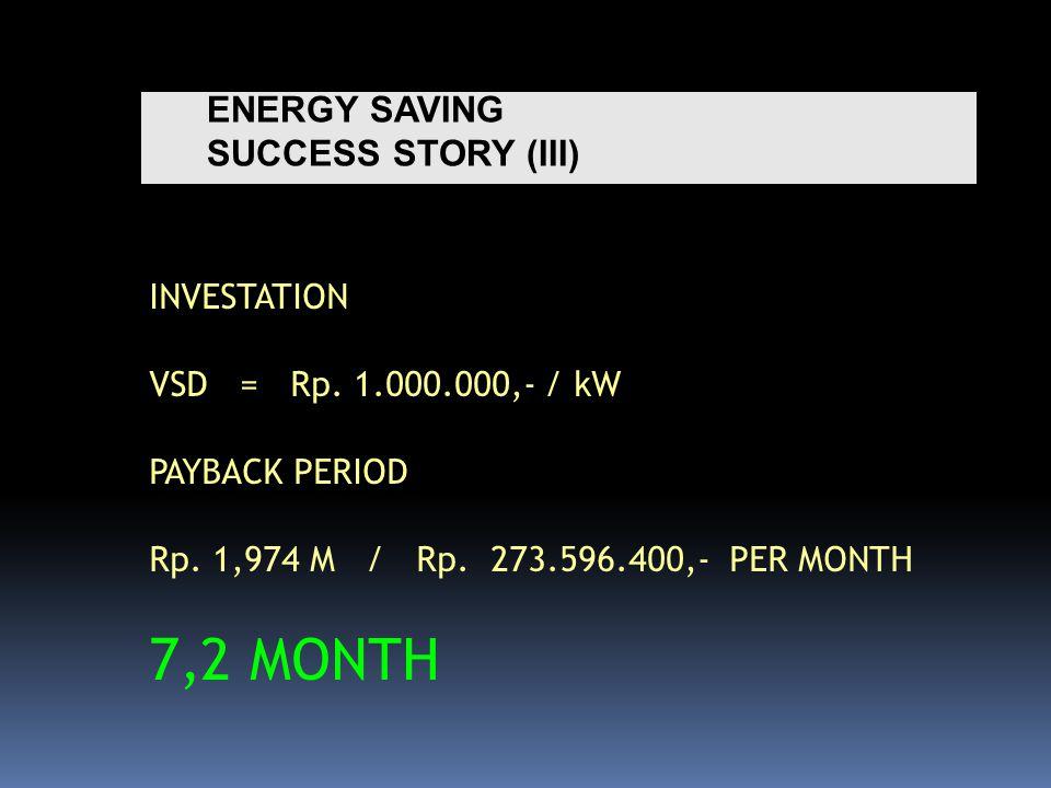ENERGY SAVING SUCCESS STORY (III) INVESTATION VSD = Rp.