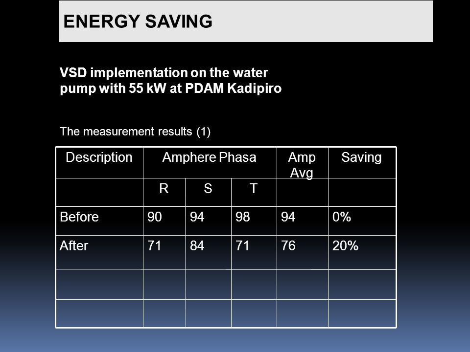 ENERGY SAVING VSD implementation on the water pump with 55 kW at PDAM Kadipiro The measurement results (1) 20%76718471After TSR 98940%9490Before SavingAmp Avg Amphere PhasaDescription