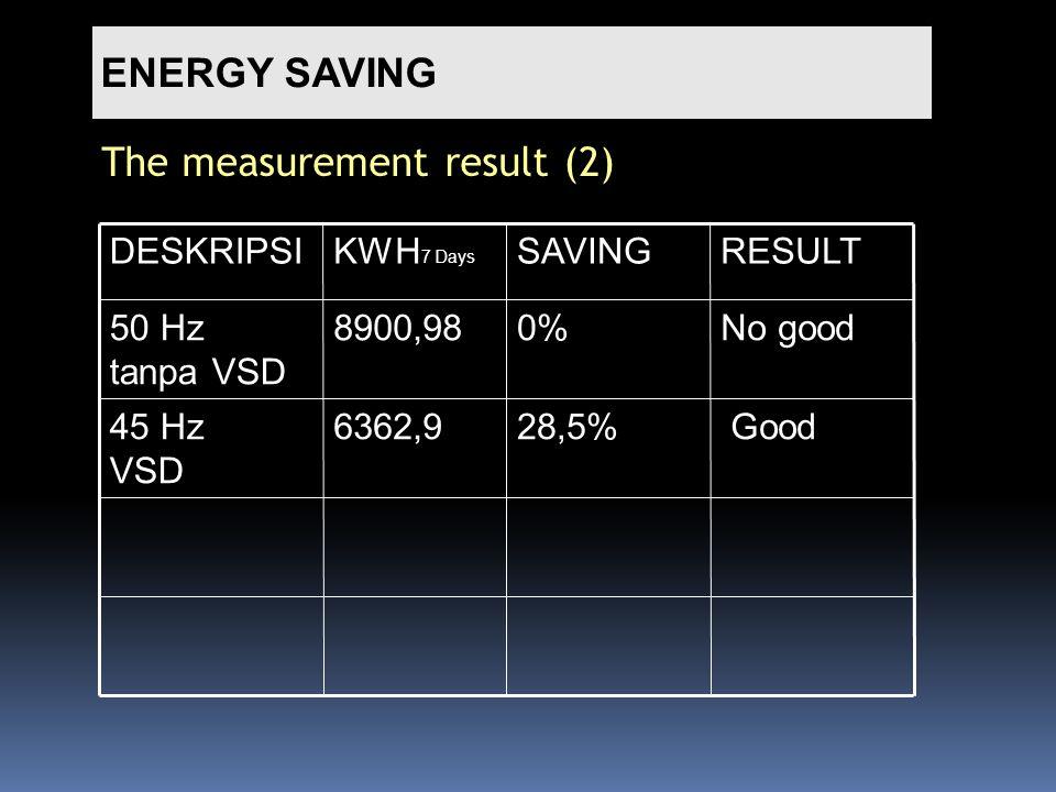 ENERGY SAVING The measurement result (2) Good28,5%6362,945 Hz VSD No good0%8900,9850 Hz tanpa VSD RESULTSAVINGKWH 7 Days DESKRIPSI