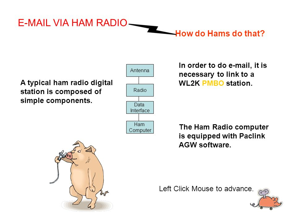 Antenna Radio Data Interface Ham Computer A typical ham radio digital station is composed of simple components.