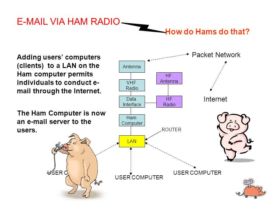 Antenna VHF Radio Data Interface Ham Computer LAN USER COMPUTER Adding users' computers (clients) to a LAN on the Ham computer permits individuals to conduct e- mail through the Internet.