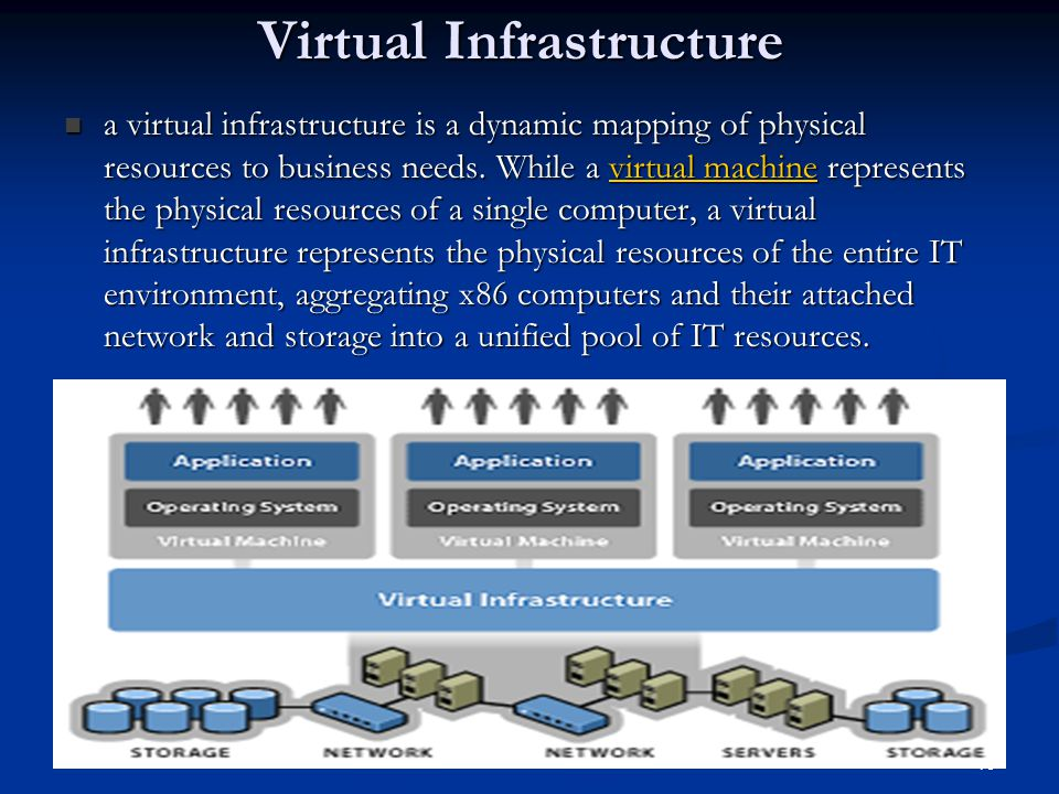 19 Virtual Infrastructure a virtual infrastructure is a dynamic mapping of physical resources to business needs.