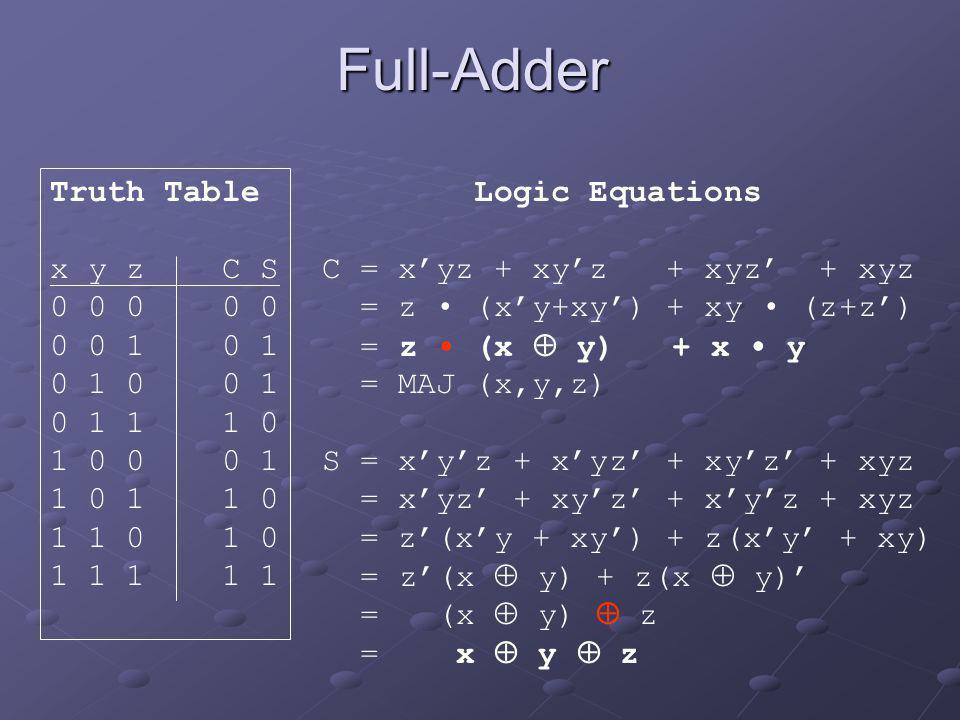 Full-Adder Logic Equations C = x'yz + xy'z + xyz' + xyz = z (x'y+xy') + xy (z+z') = z (x  y) + x y = MAJ (x,y,z) S = x'y'z + x'yz' + xy'z' + xyz = x'