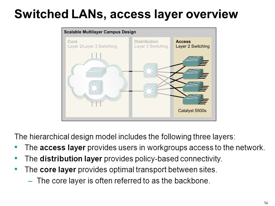 15 Access layer switches Access layer switches operate at Layer 2 of the OSI model and provide services such as VLAN membership.