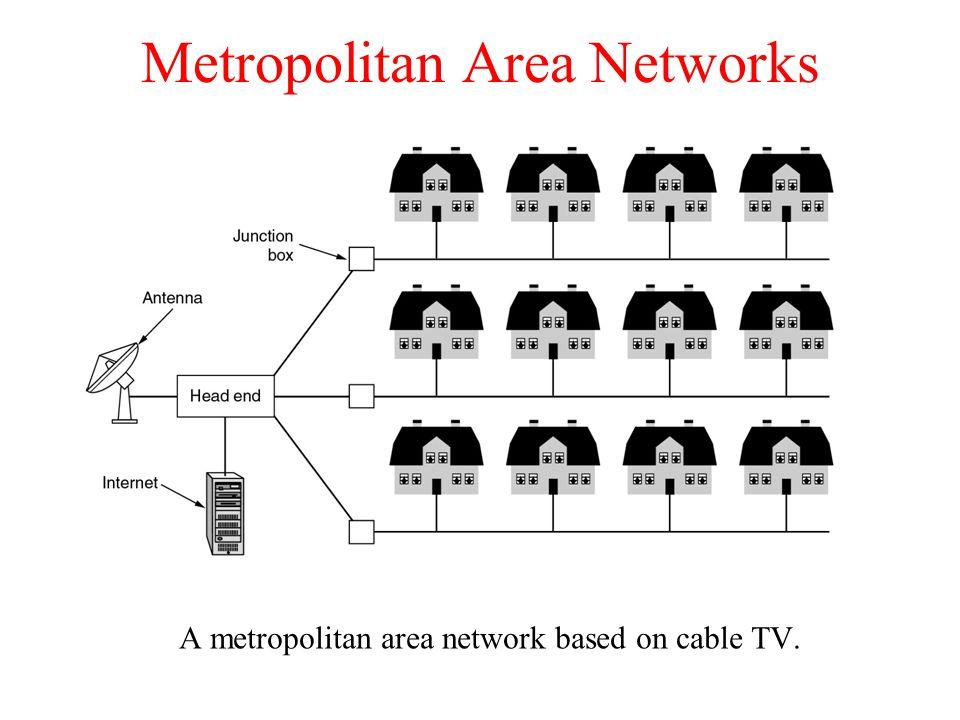 Metropolitan Area Networks A metropolitan area network based on cable TV.